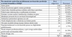 tabela 1 posle problemom profesije